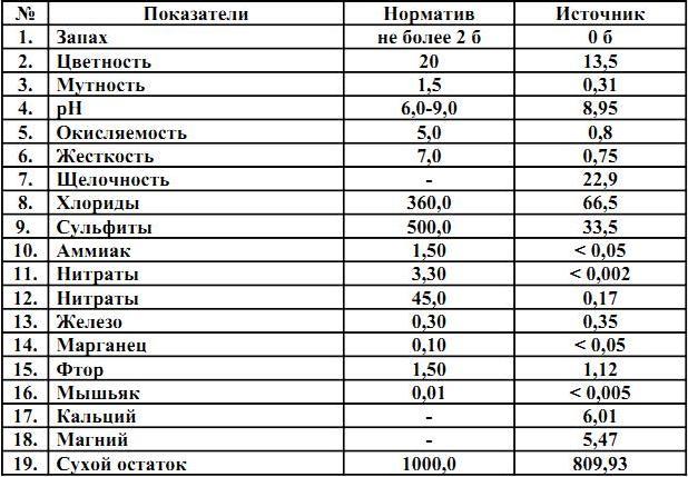Zykovo_istochnik_him.sostav
